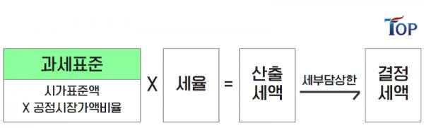 탑빌딩부동산중개법인_탑빌딩_버유세_재산세(3).png