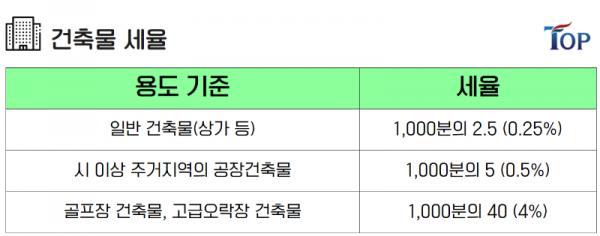 탑빌딩부동산중개법인_탑빌딩_버유세_재산세(4).png