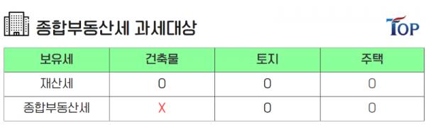 탑빌딩부동산중개법인_탑빌딩_보유세_종합부동산세_종부세(2).png