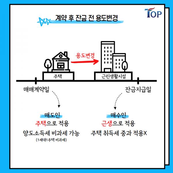 탑빌딩부동산중개법인_탑빌딩_건축물 용도변경_절세방법(6).png