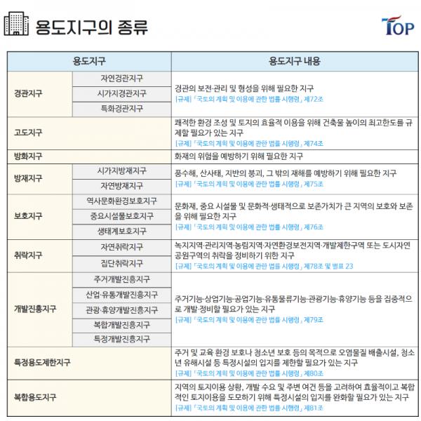 탑빌딩부동산중개법인_탑빌딩_건축물대장_용도지구 (4).png