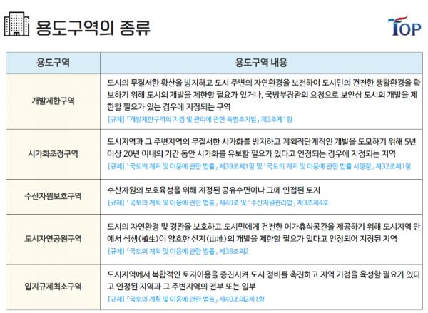 탑빌딩부동산중개법인_탑빌딩_건축물대장_용도지구 (7).png