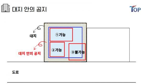 탑빌딩부동산중개법인_탑빌딩_건축물대장_대지위의공지(3).png