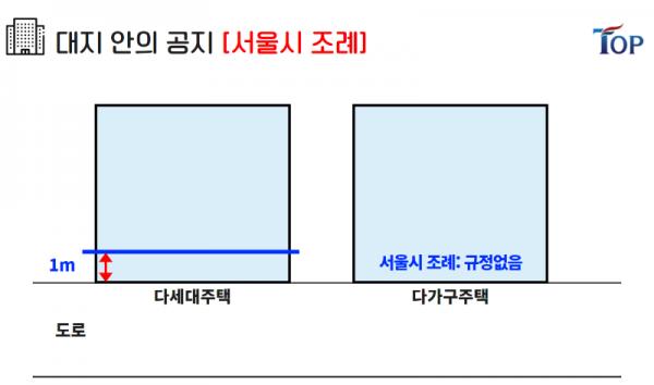 탑빌딩부동산중개법인_탑빌딩_건축물대장_대지위의공지(7).png