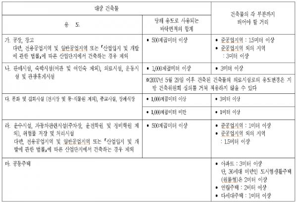 탑빌딩부동산중개법인_탑빌딩_건축물대장_대지위의공지(9).png