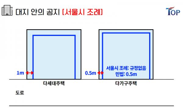 탑빌딩부동산중개법인_탑빌딩_건축물대장_대지위의공지(8).png