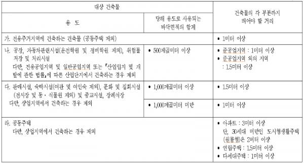 탑빌딩부동산중개법인_탑빌딩_건축물대장_대지위의공지(10).png