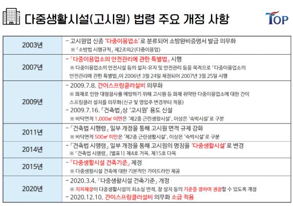 탑빌딩부동산중개법인_탑빌딩_건축물대장_다중생활시설_고시원(1).png