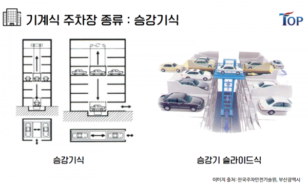 탑빌딩부동산중개법인_탑빌딩_빌딩매매_건물매매_건축물대장_기계식주차장(4).png