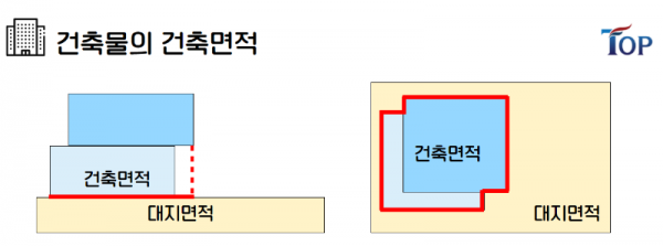 탑빌딩부동산중개법인_탑빌딩_건축물대장_건축면적(1).png