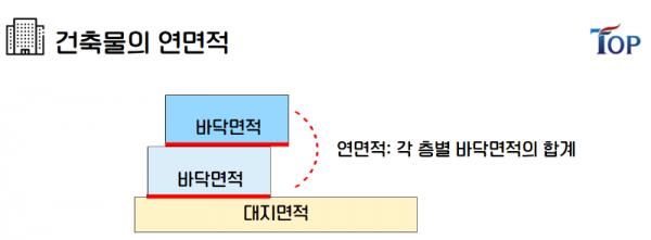 탑빌딩부동산중개법인_탑빌딩_건축물대장_건축면적(6).png