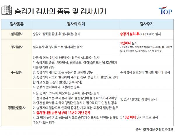 탑빌딩부동산중개법인_탑빌딩_건축물대장_승강기_안전관리(12).png