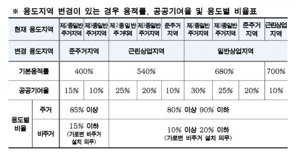 탑빌딩부동산중개법인_탑빌딩_2030 역세권 청년주택 사업(4).png