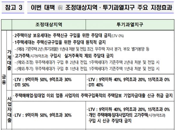 LTV_대출용어_보도자료.png
