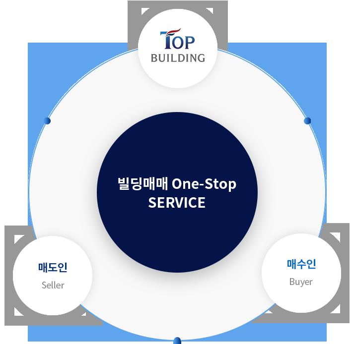 빌딩매미 ONE-STOP SERVICE